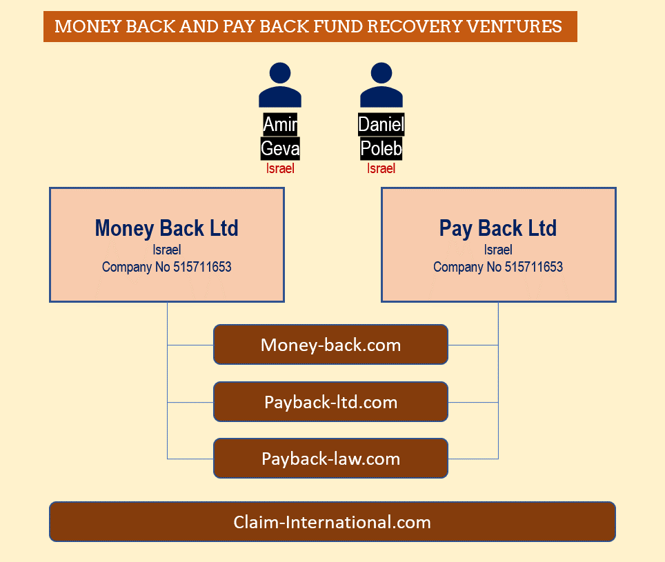 Fund Recovery services Pay Back and Money Back with Amir Geva and Daniel Poleb